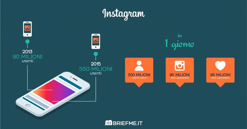 Perché usare Instagram