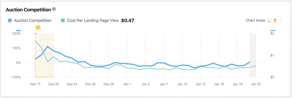 Strumento di Ispezione e monutoraggio per le Facebook ads
