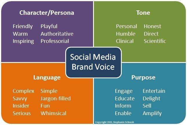 Social Media-esempi di Tone of Voice.